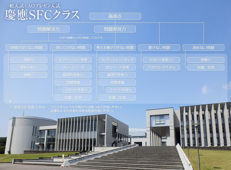 慶應大学に絶対合格を目指す慶應クラストップ画像